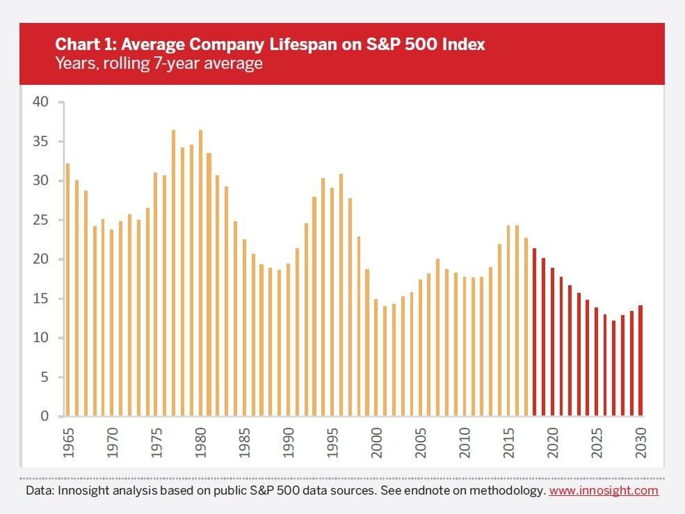 Corporate Longevity Forecast Creative Destruction is Accelerating