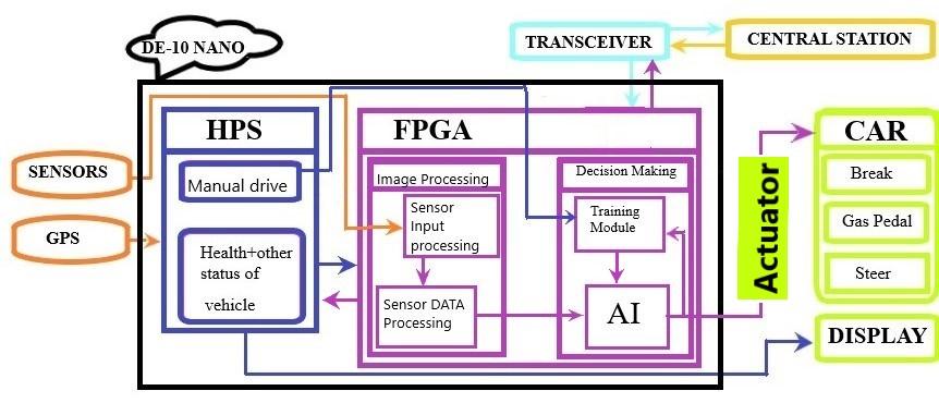 InnovateFPGA EMEA EM104 - Autonomous car with FPGA