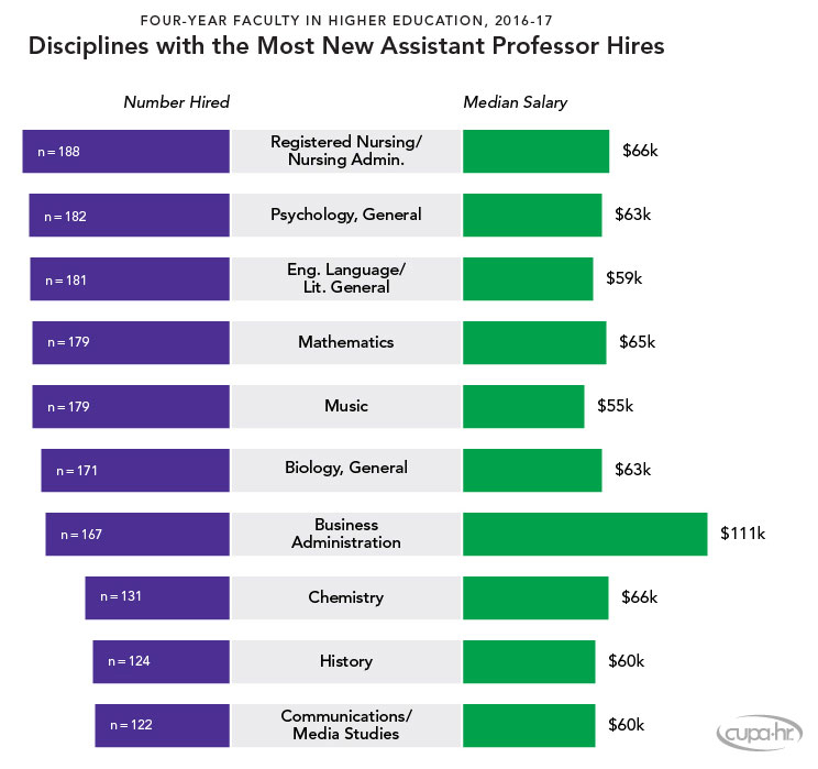 New CUPA-HR study looks at faculty hiring, pay for chairs and