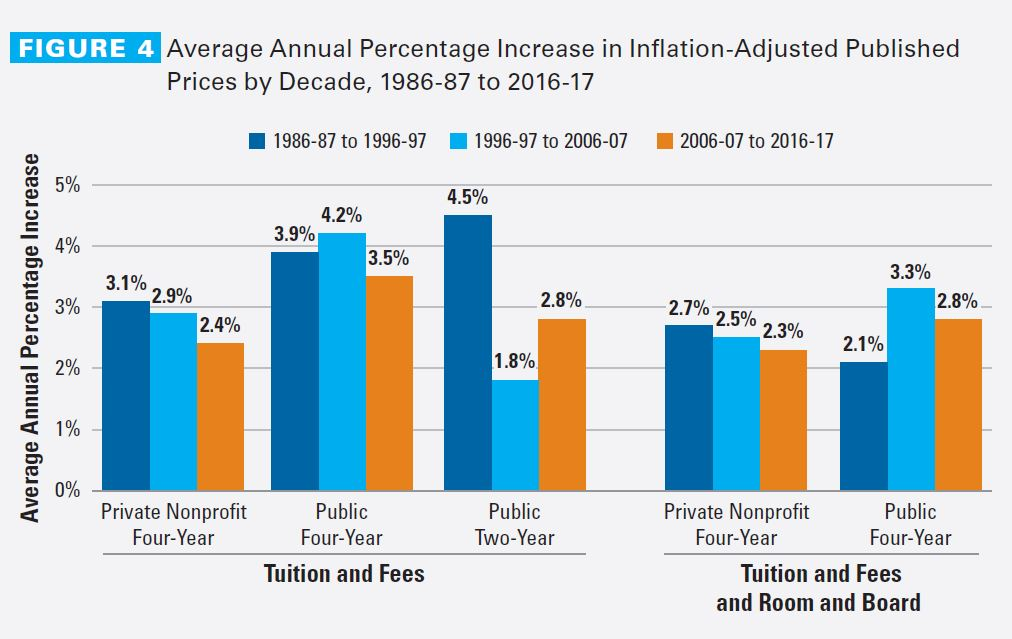 College price increases moderate as borrowing dips, College Board