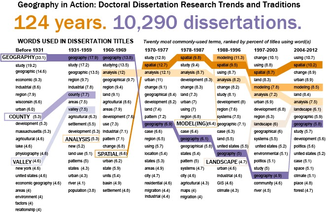 Geography professors compile database of dissertations to analyze