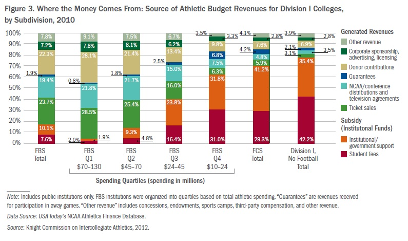 Universities spend more on athletics per athlete than on academics