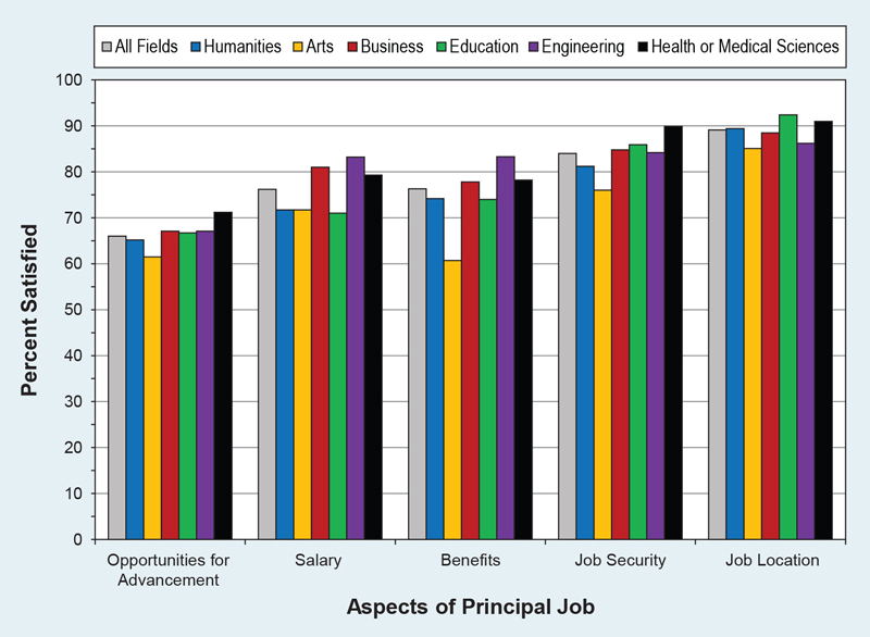 Study finds humanities majors land jobs and are happy in them