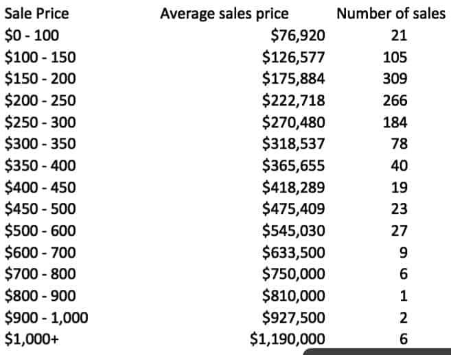 2016-villages-mls-by-price-bracket