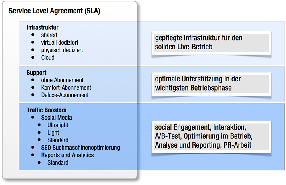 service level agreement template - service level agreement