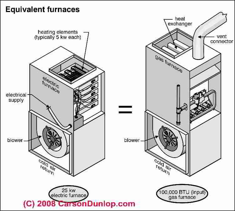 for electric baseboards electric furnaces radiant electric heat