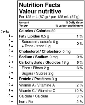 Former - Information within the Nutrition Facts Table - Food