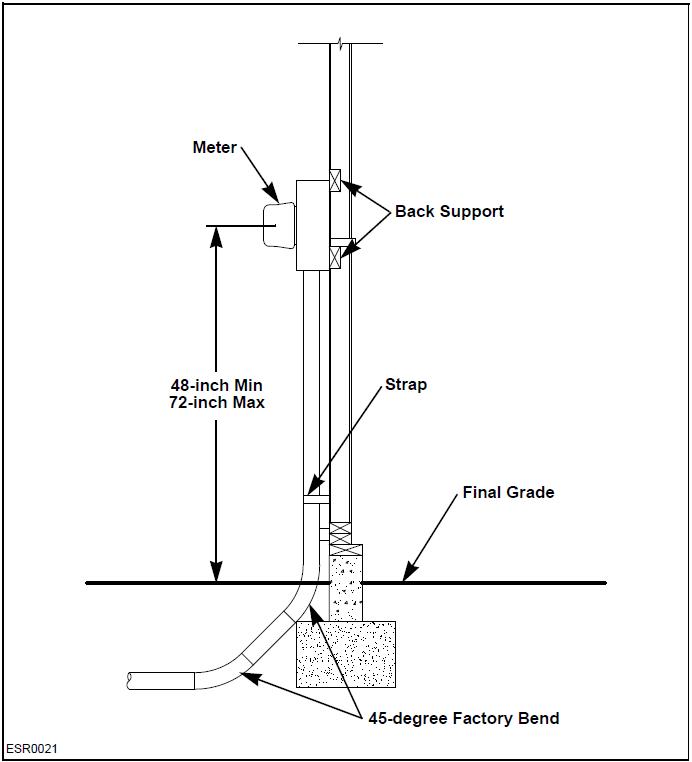 electrical pvc conduit code