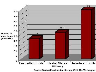 illiteracy in usa Literacy rate, adult total (% of people ages 15 and above) from the world bank: data.