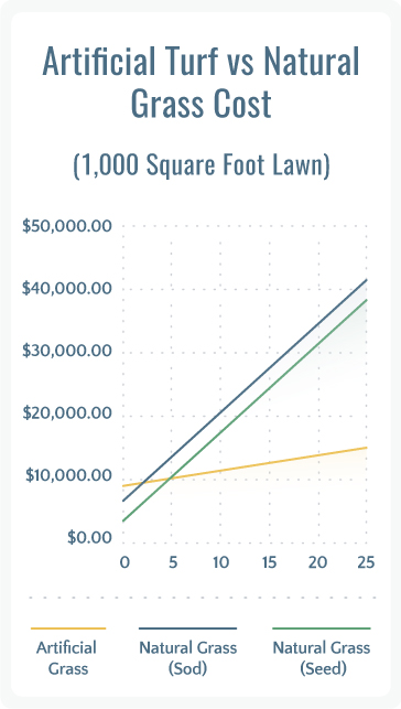 Artificial Turf vs Natural Grass Costs and Benefits Install-It-Direct