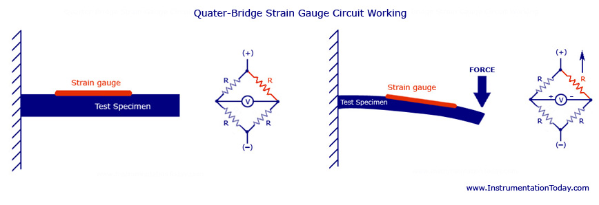 Strain Gauge-Transducer,Sensor,Wheatstone Bridge,Electrical