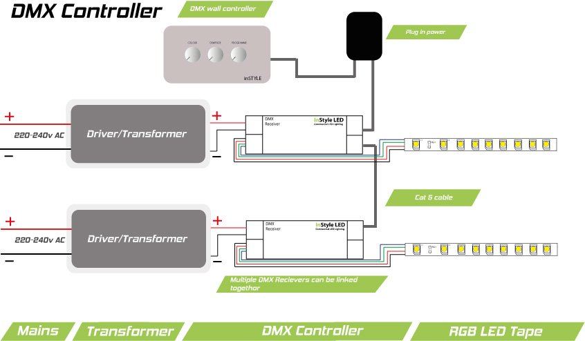 RGB DMX wall controller DMX 512 controller InStyle LED