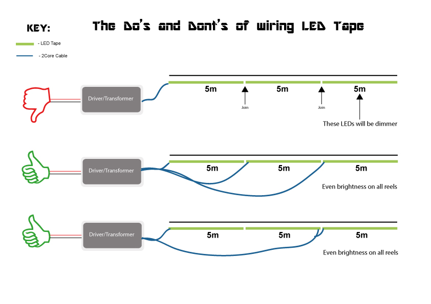 How to install LED tape \u2013 large projects