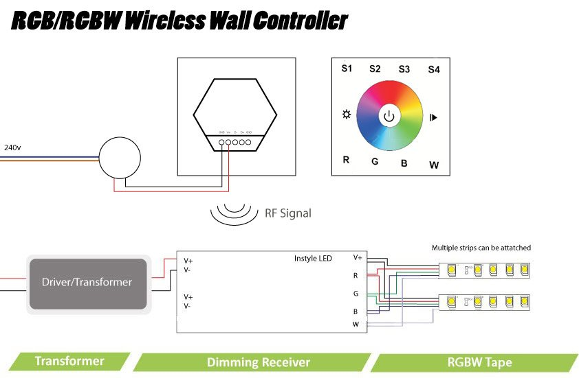 Single-zone wireless wall-mounted controller for RGB LED tapes