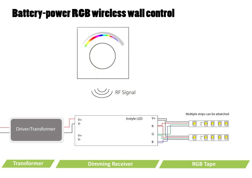 Battery-Power RGB Wireless Wall Controller for LED tape