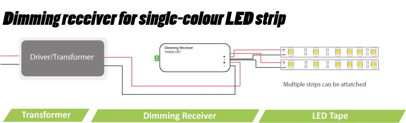 LED wiring guide - how to connect striplights, dimmers  controls