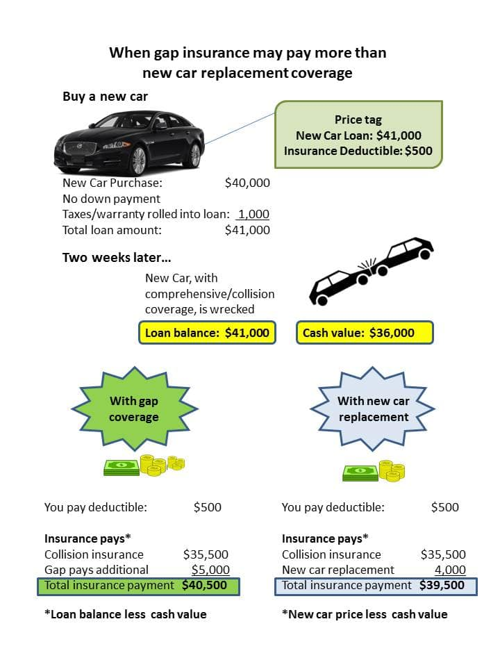 Get Gap Insurance for New and Leased Cars - Insurance - compare leasing prices