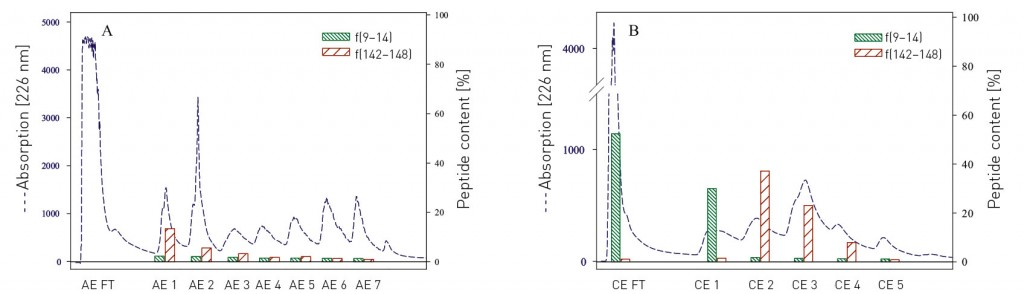 Fractionation of functional peptides with ion-exchange membrane - cation exchange chromatography