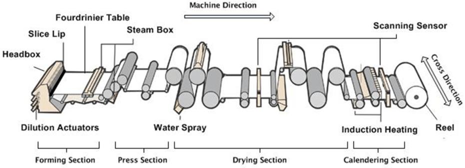 paper machine process flow diagram