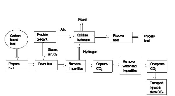 A Review on Technologies for Reducing CO2 Emission from Coal Fired
