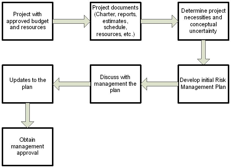 Project and Enterprise Risk Management at the California Department