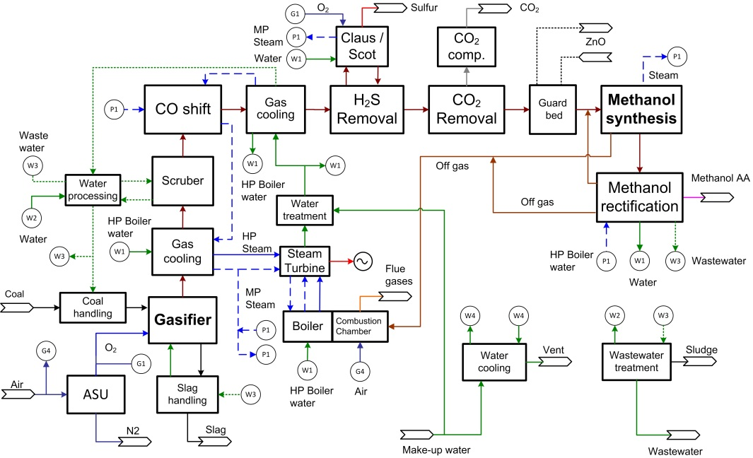 Cost Estimates of Coal Gasification for Chemicals and Motor Fuels