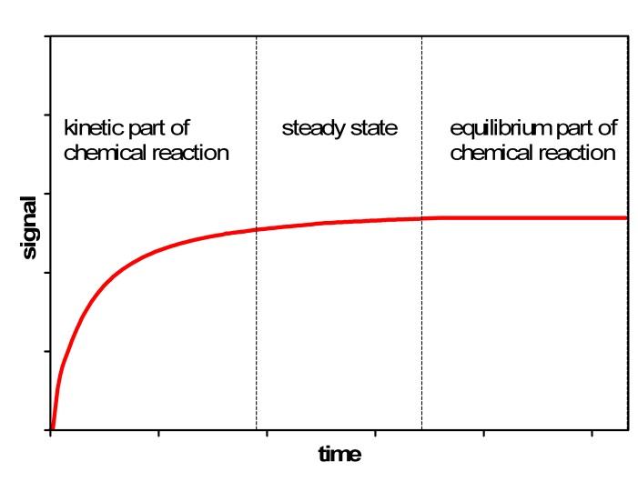 Kinetic Methods of Analysis with Potentiometric and