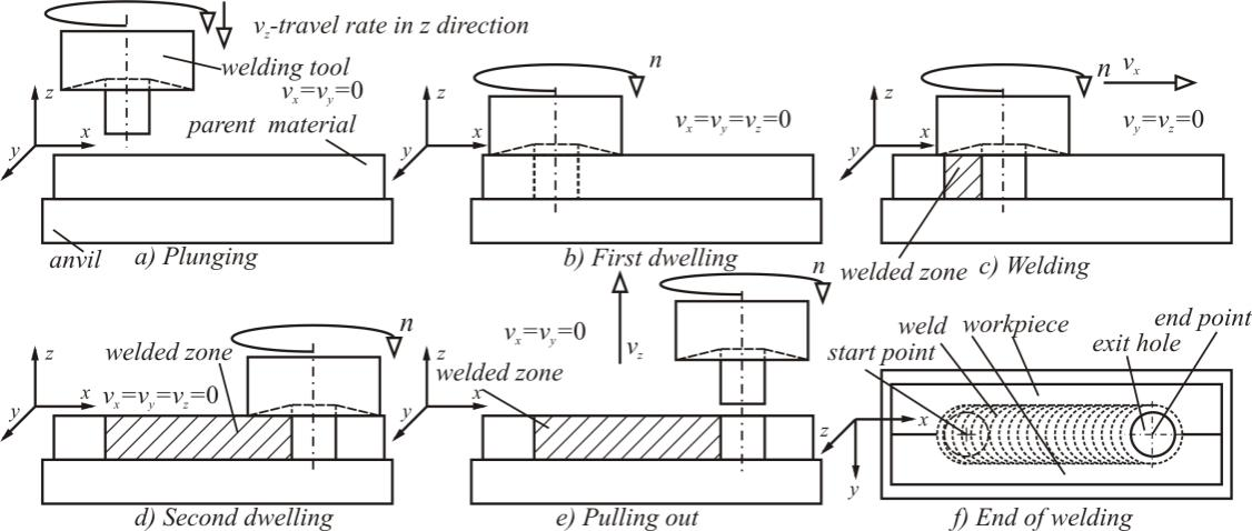 Analytical Model for Estimating the Amount of Heat Generated During