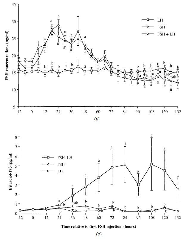 Relative Roles of FSH and LH in Stimulation of Effective Follicular