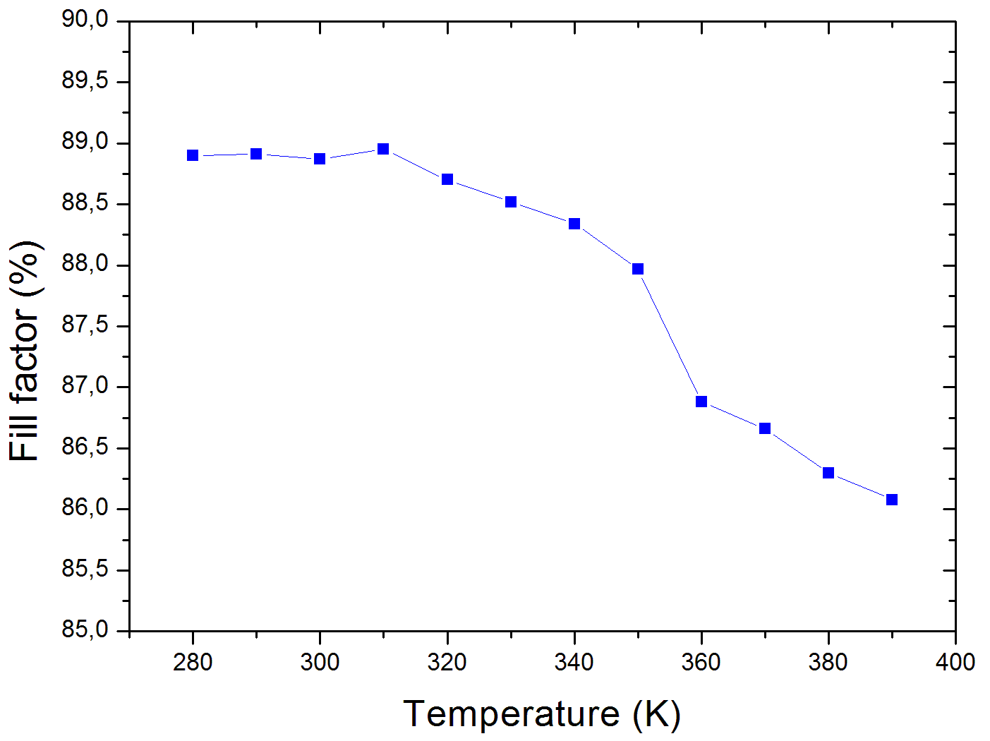 solar cell efficiency vs module power output simulation of a solar