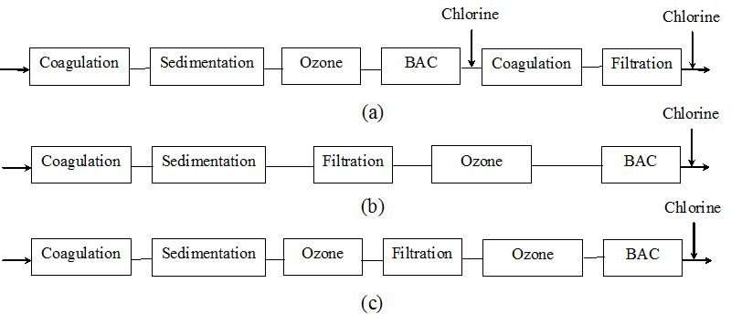 Biological Activated Carbon Treatment Process for Advanced Water and