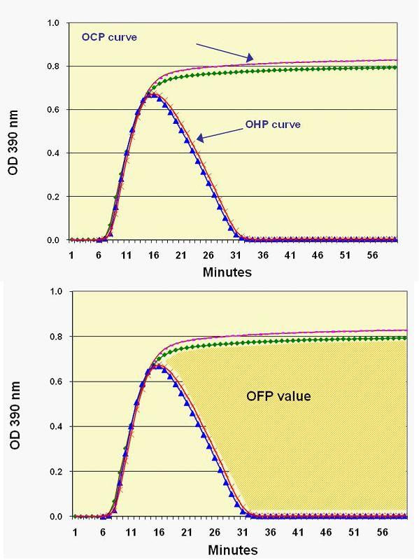 Clinical Application of Fibrinolytic Assays IntechOpen