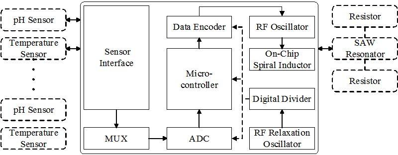 Electronic Sensor Interfaces With Wireless Telemetry IntechOpen