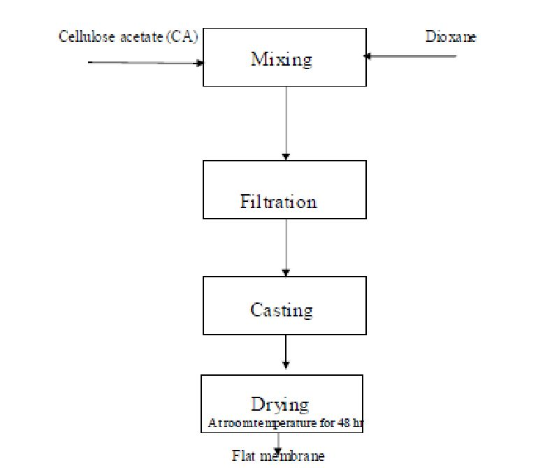Nylon 6 Process Flow Diagram Wiring Diagram
