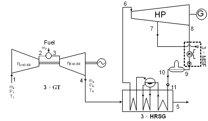 Cogeneration Power-Desalting Plants Using Gas Turbine Combined Cycle