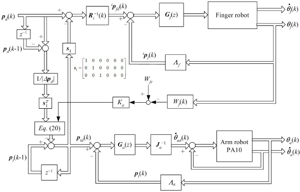 Controlling a Finger-Arm Robot to Emulate the Motion of the Human