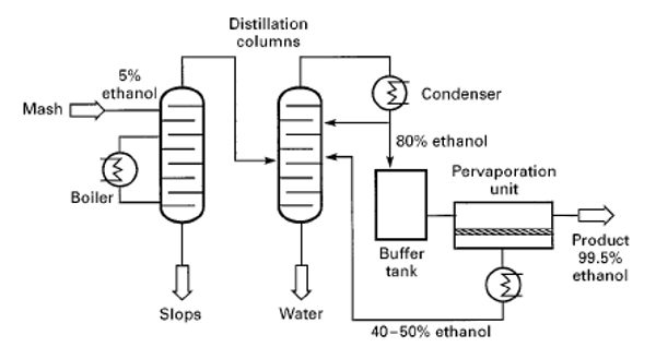 process flow diagram for acetone production from isopropyl alcohol