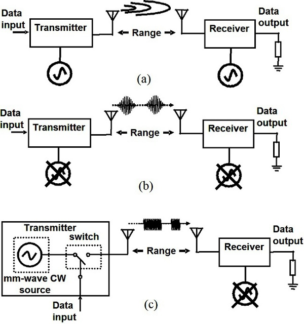 Millimeter-Wave CMOS Impulse Radio IntechOpen