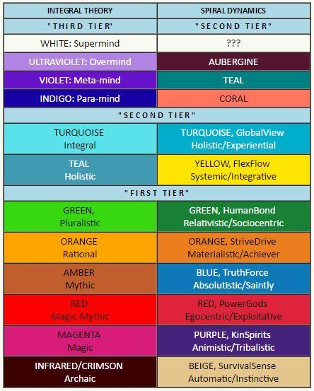 A More Adequate Spectrum of Colors?, A Comparison of Color
