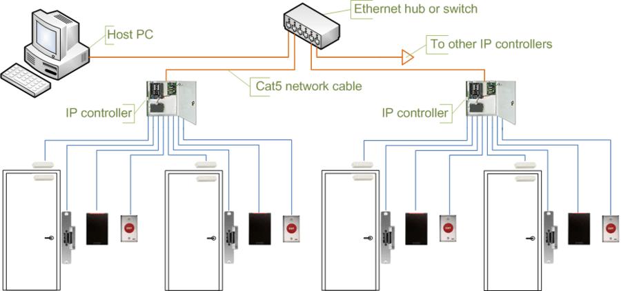 For Alarm Systems Wiring Diagrams Integrators Plus Services Llc Video Surveillance