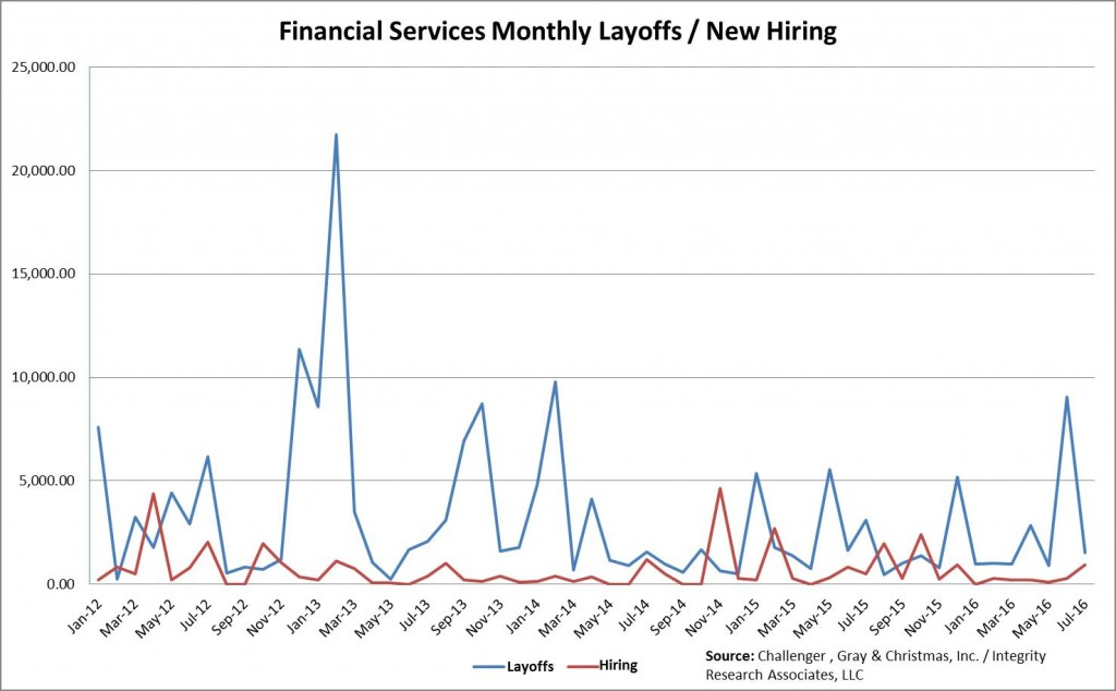 Layoffs on Wall Street Plunge in July \u2022 Integrity Research
