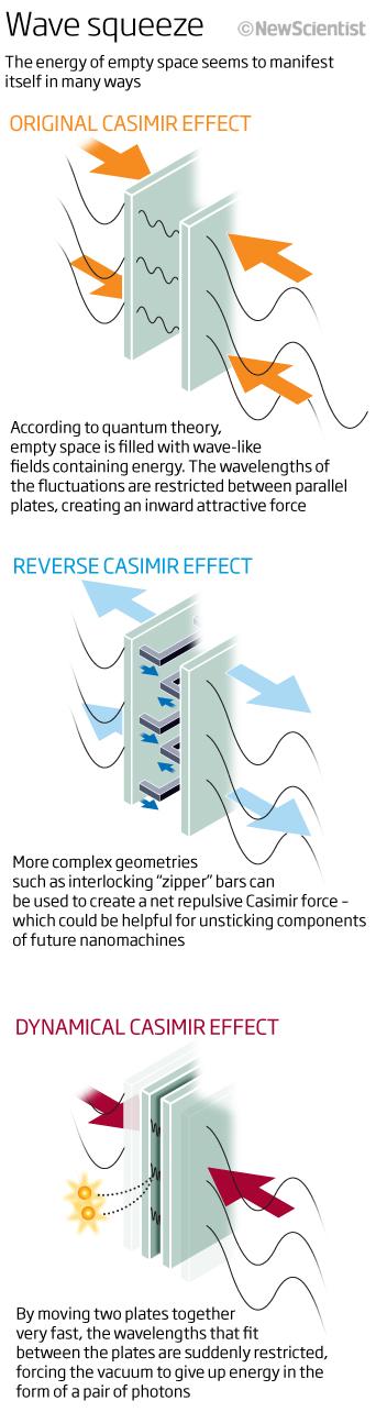 Best 25+ Casimir effect ideas on Pinterest Astrophysics - leave form templates