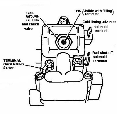 96 F350 Fuel Injector Diagram Index listing of wiring diagrams