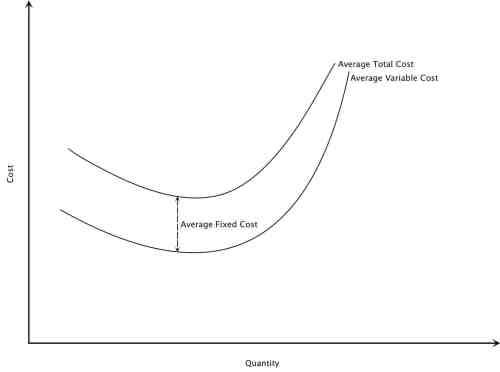 Cost Theory: Average Cost