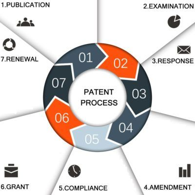 Patent Registration in India: Patent Prosecution, Process