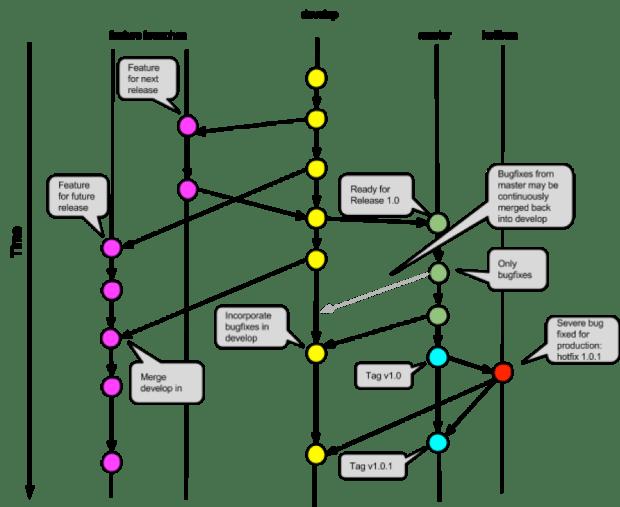 Driessen 2010 Git example
