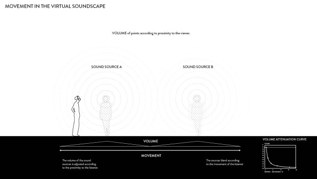 movement in the virtual soundscape