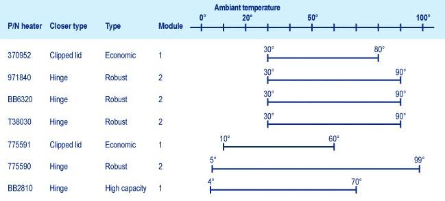 INTERCHIM HPLC columns Heaters