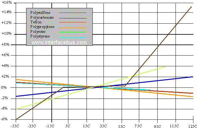 Capacitor Dielectric And Temperature Value Change Over