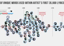 Pop Culture and Data: The Best Visualisations